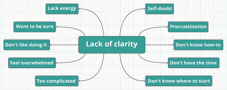 Lack-of-clarity-blocks-mindmap